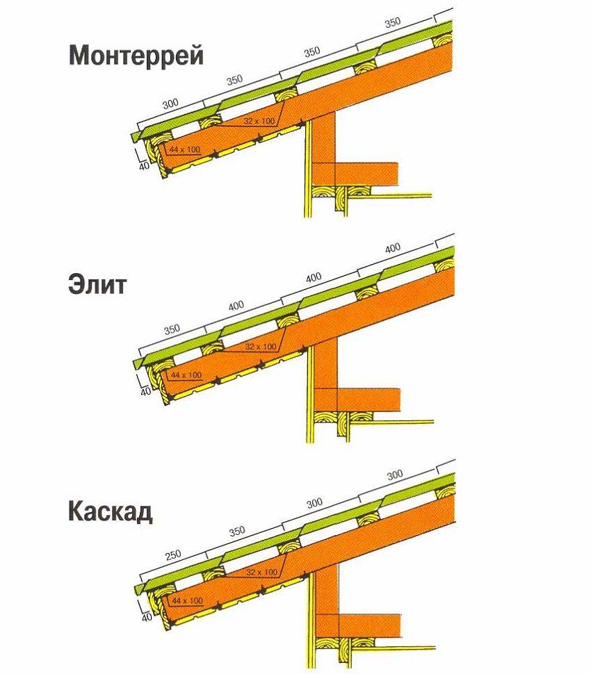 Шаг обрешётки зависит от волны профиля металлочерепицы