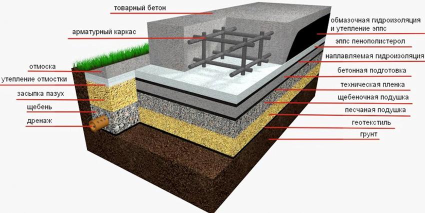 Монолитно-плитный фундамент оптимально подойдет для террасы или веранды
