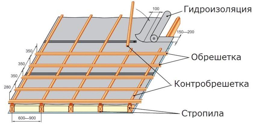 Вертикальный и горизонтальный шаг обрешетки