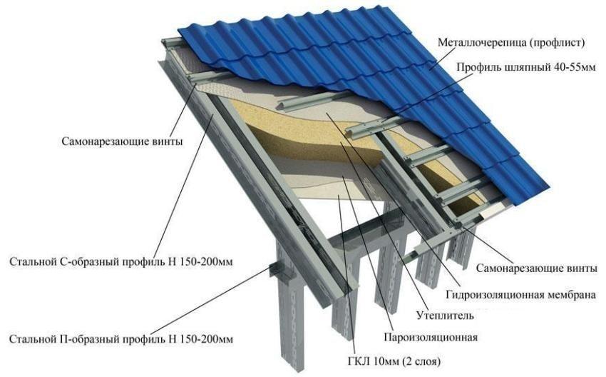 Схема обустройства обрешетки из металлических профилей