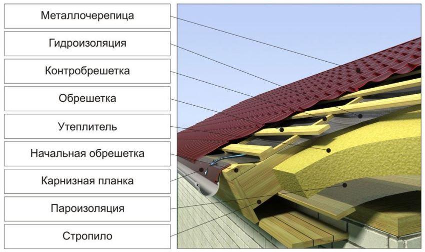 Пример обустройства деревянной обрешетки