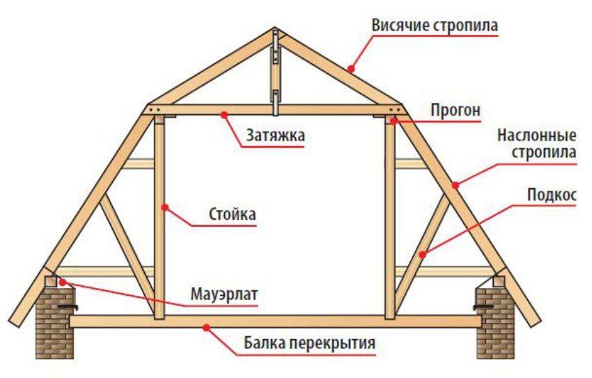Схема строения стропил для двухскатной крыши