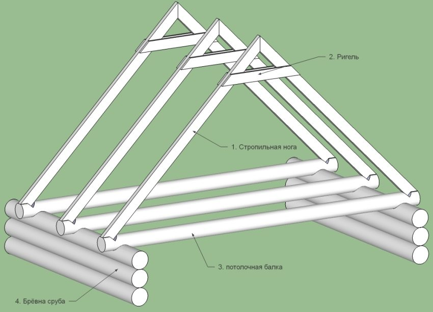 Построить крышу на бане своими руками