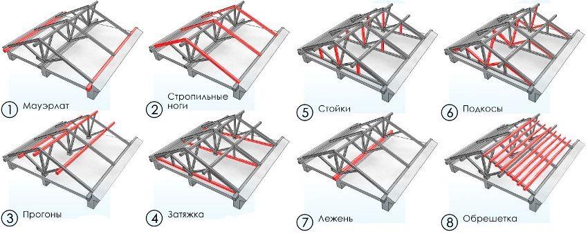 Элементы конструкции стропильной системы