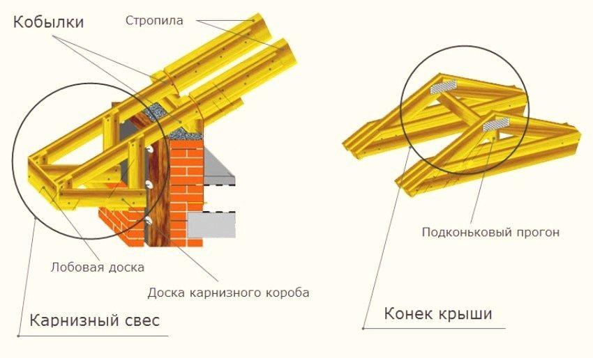 Удлинение стропильных ног с помощью кобылок