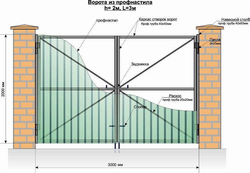 Схема обустройства ворот из профнастила