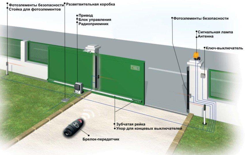 Схема работы автоматического открывания и закрывания ворот