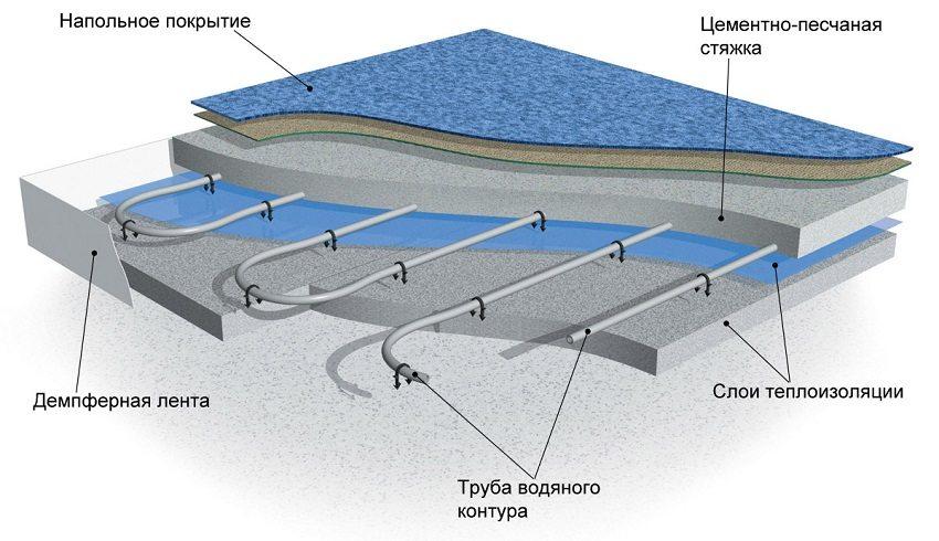 Схема укладки теплого пола с использованием демпферной ленты