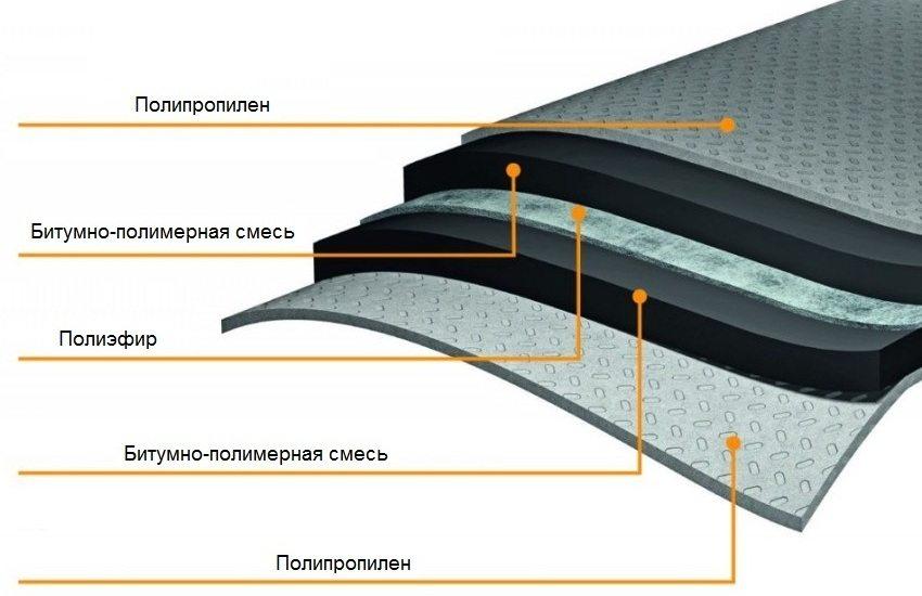 Состав битумно-полимерного гидроизоляционного материала