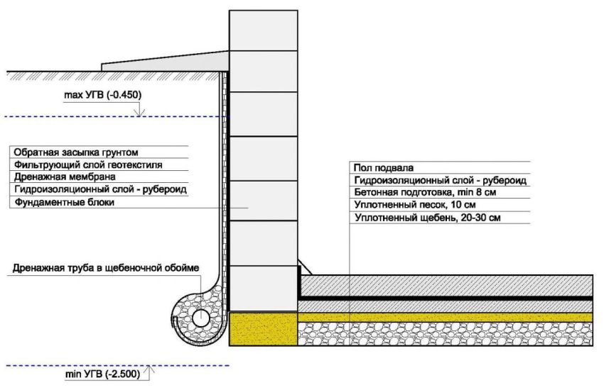 Схема гидроизоляции фундамента с использованием рубероида