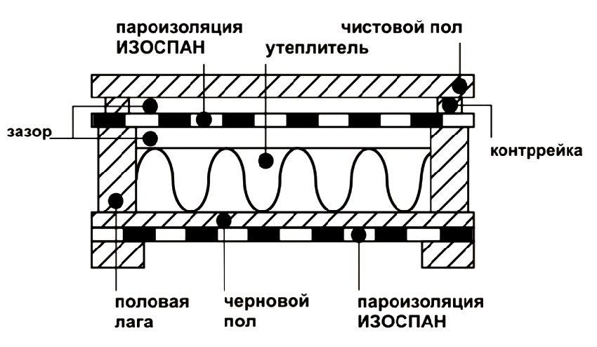 Принцип использования пароизоляции Изоспан В при утеплении пола
