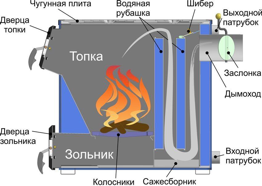 Принцип работы твердотопливного котла длительного горения