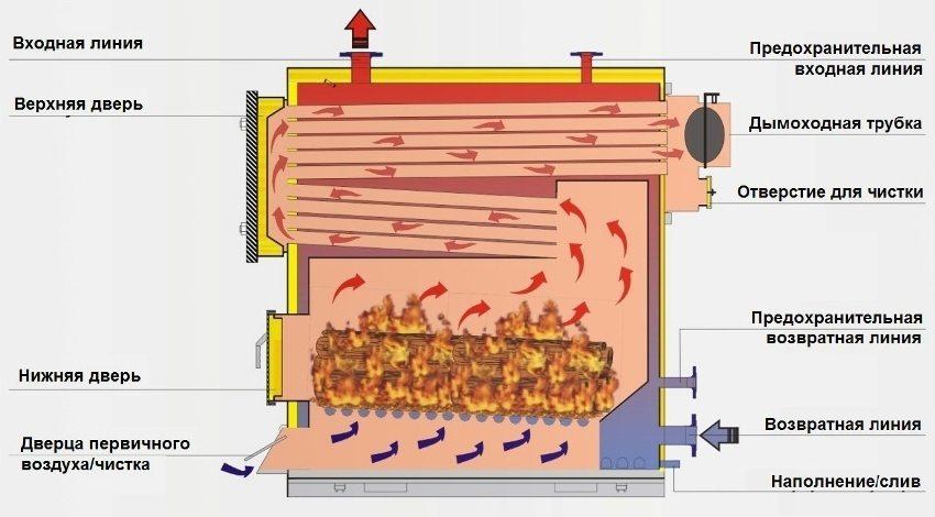 Схематическое изображение устройства котла, работающего на твердом топливе