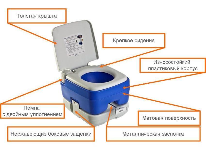 Внешние элементы устройства биотуалета, отвечающие за эргономичность его использования
