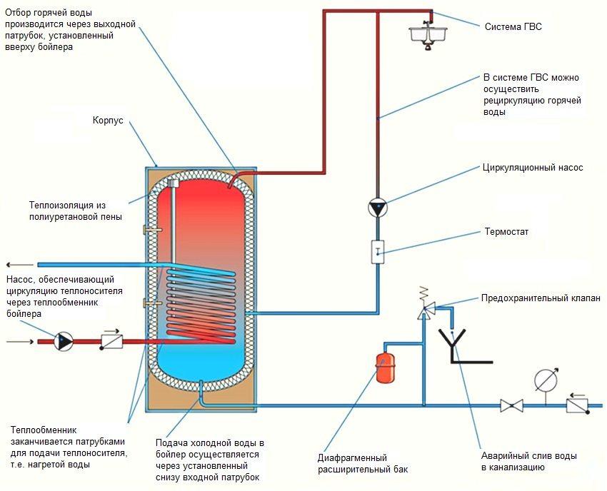 Схема и принцип работы проточного водонагревателя