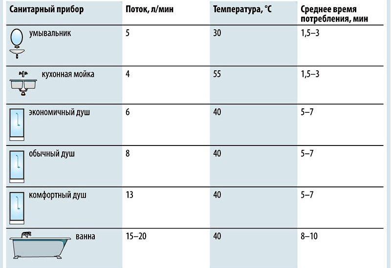 Таблица расхода горячей воды в зависимости от типа потребителя, в который она подается