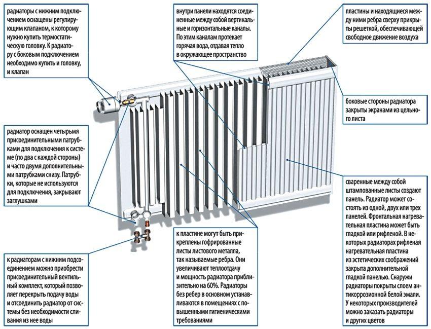 Внутреннее строение и принцип подключения стального радиатора