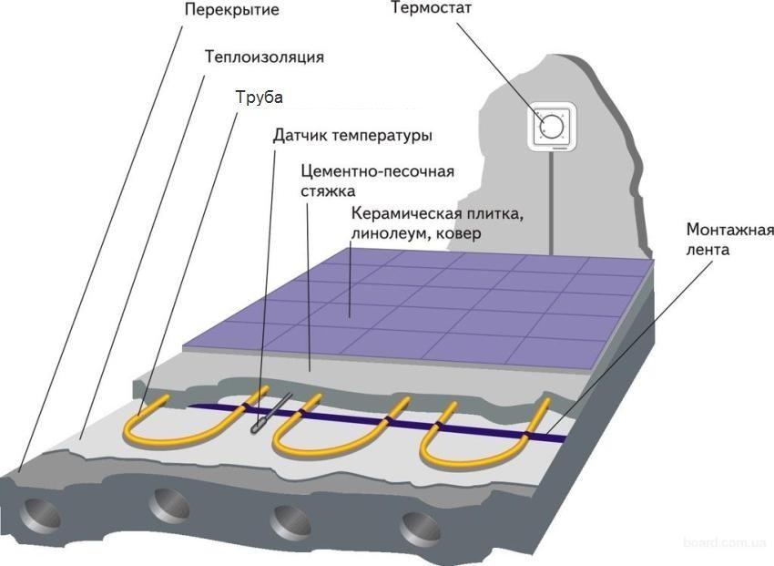 Пример обустройства теплого пола с датчиком температуры и термостатом