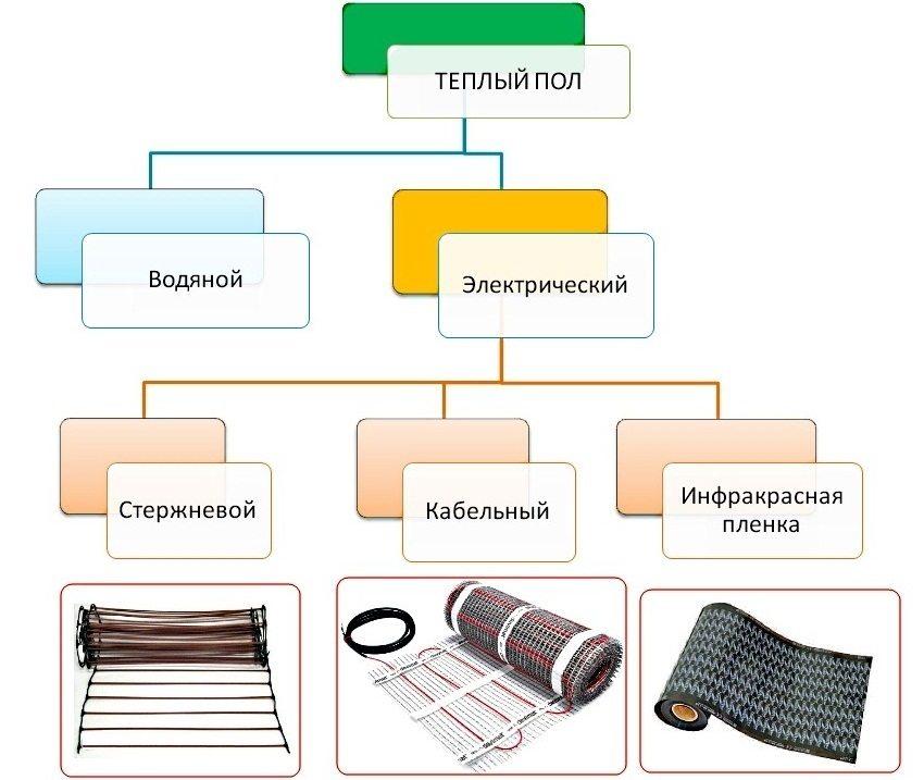 Варианты теплых полов, которые можно использовать для отопления жилого помещения
