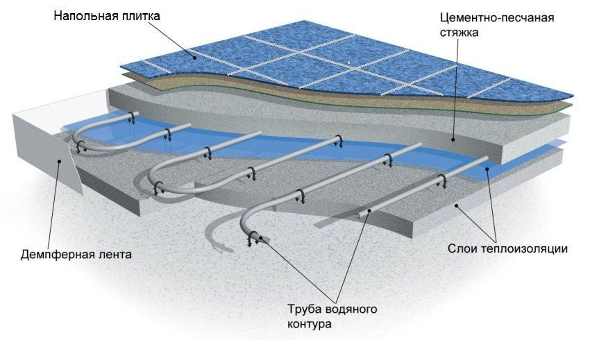 Схема укладки водяного теплого пола