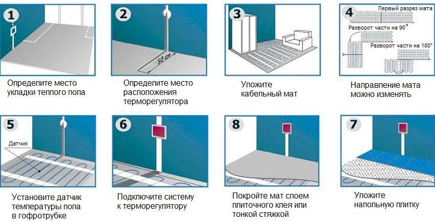 Порядок монтажа электрического пола под плитку
