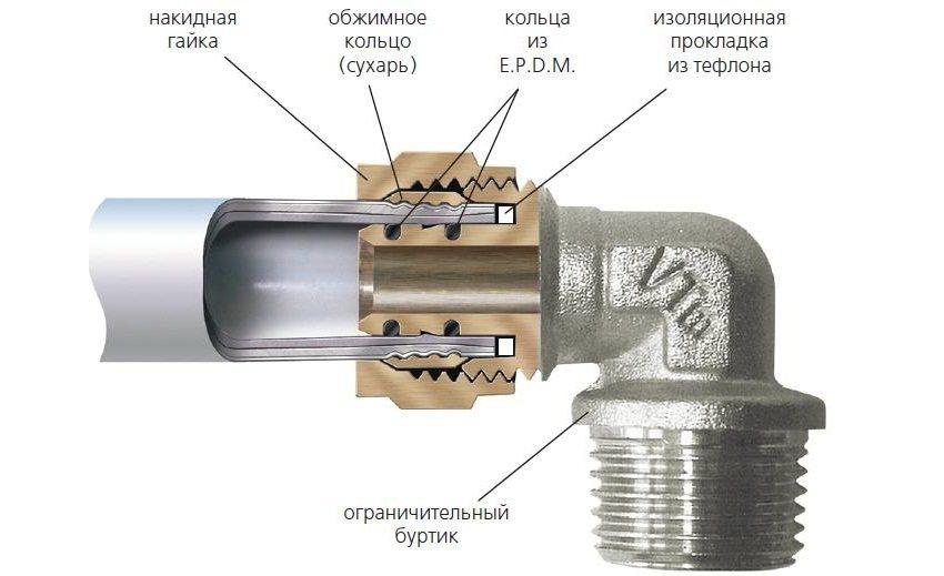 Присоединение металлопластиковой трубы к уголку с помощью фитинга
