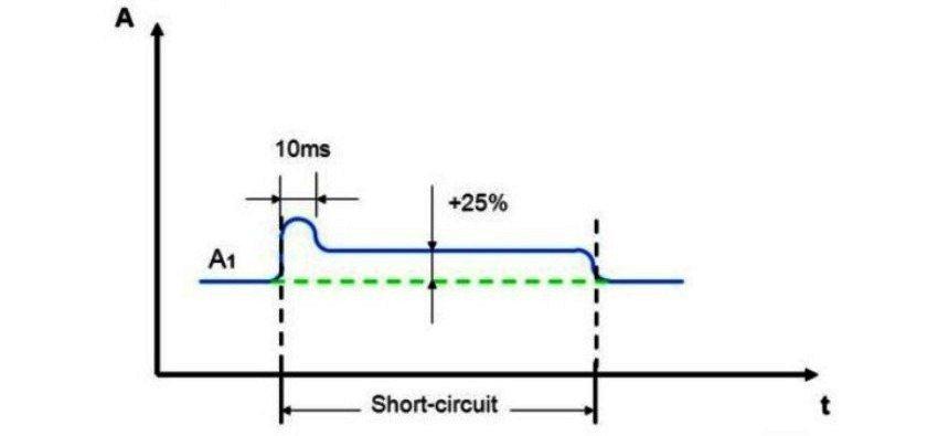 Функция антизалипания увеличивает ток при возникновении короткого замыкания - в результате чего улучшается расплавление электродов
