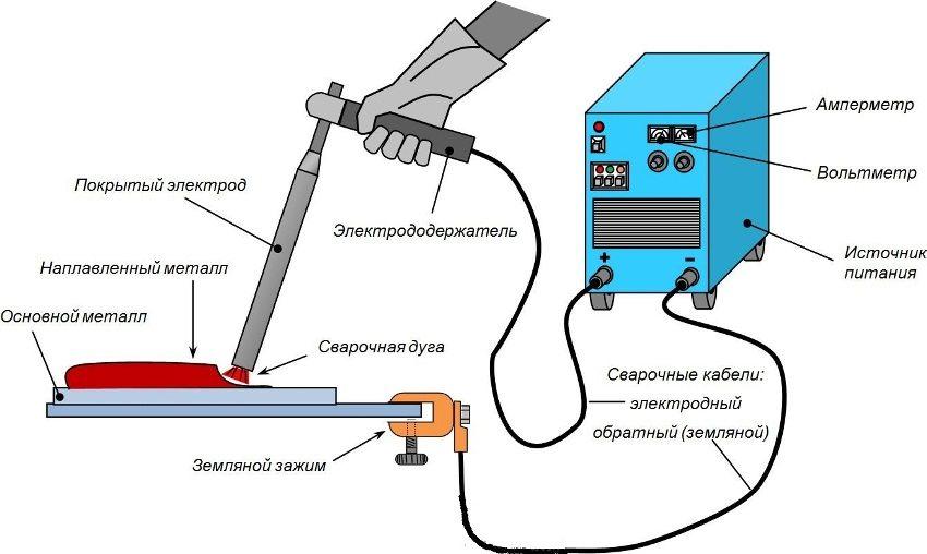 Принцип работы инверторного сварочного аппарата