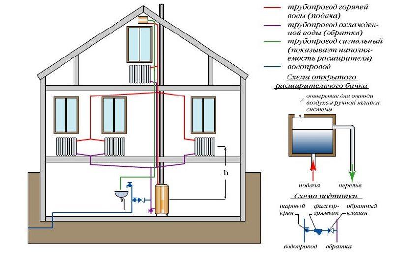 Схема системы отопления частного дома с использованием твердотопливного котла