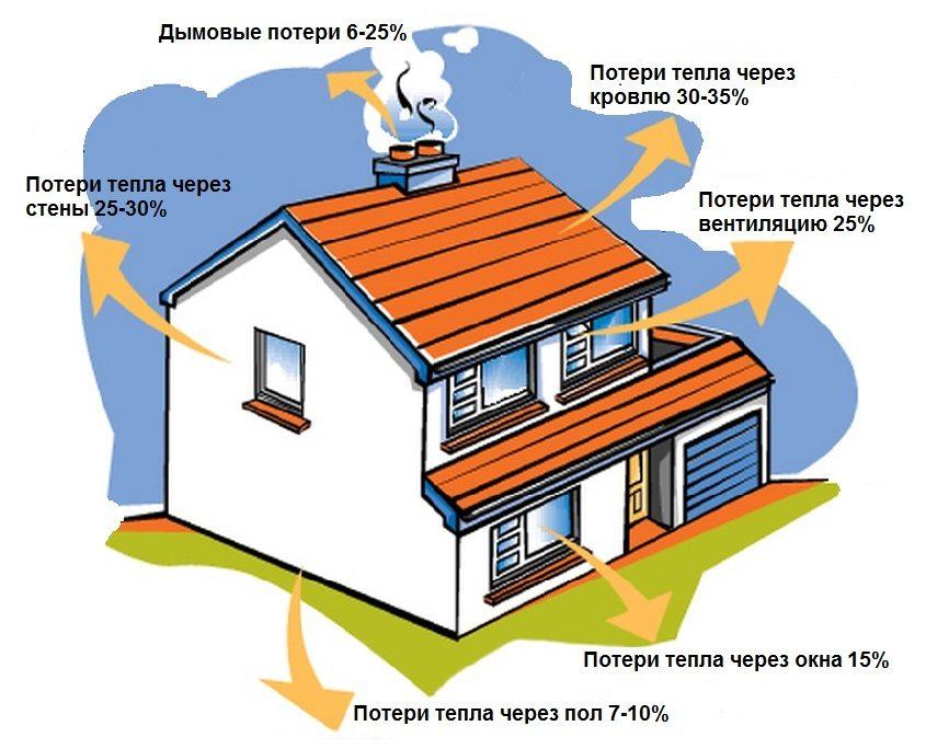 Чтобы увеличить эффективность работы отопительного котла, необходимо позаботится об утеплении дома