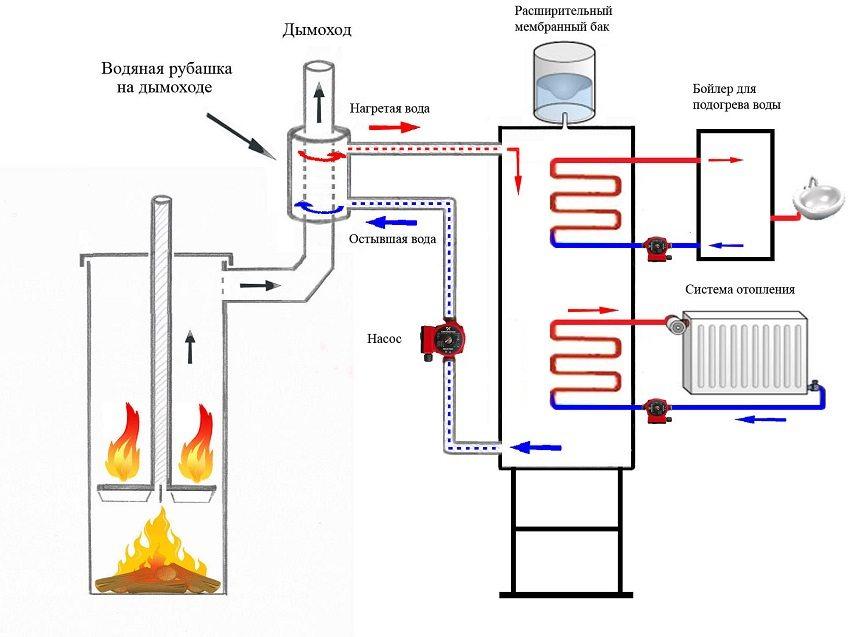 Схема подключения твердотопливного котла к отопительной системе частного дома