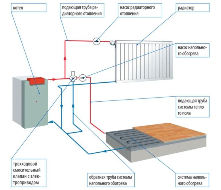 Схемы подключения отопления с теплым полом