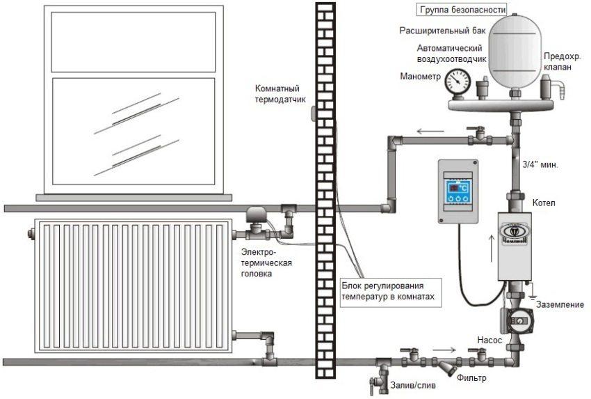 Схема обустройства отопления с помощью электрического котла