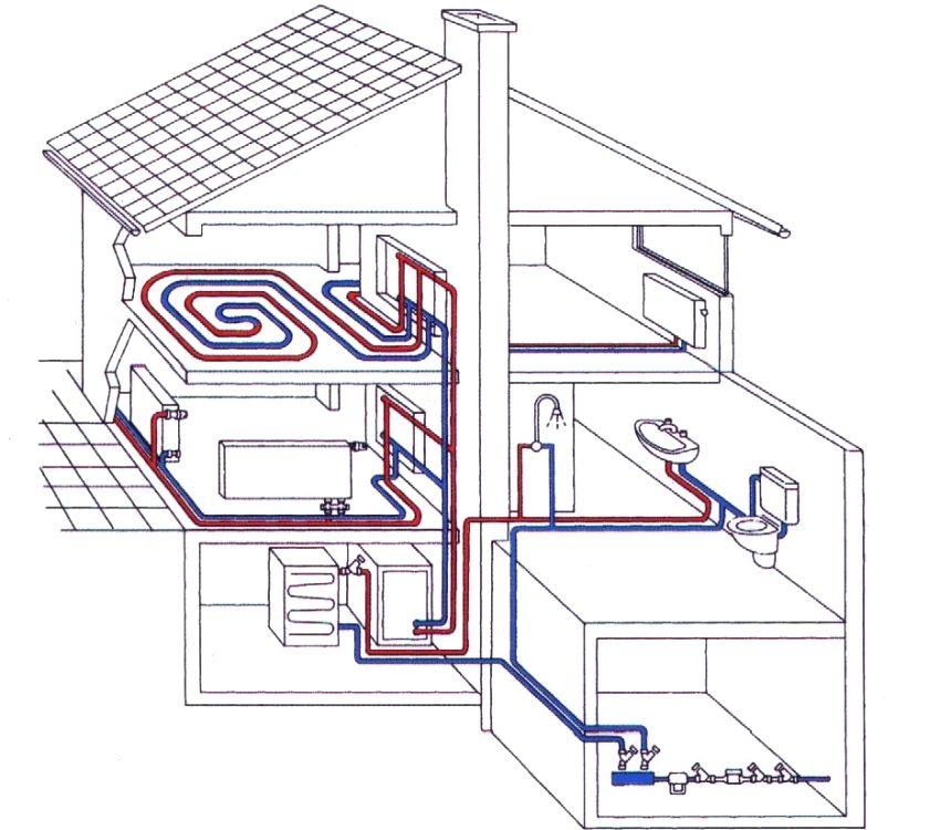 Горячее водоснабжение и отопление частного дома