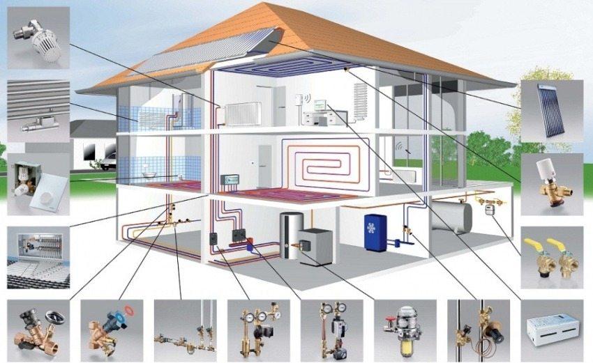 Элементы и комплектующие отопительной системы частного дома