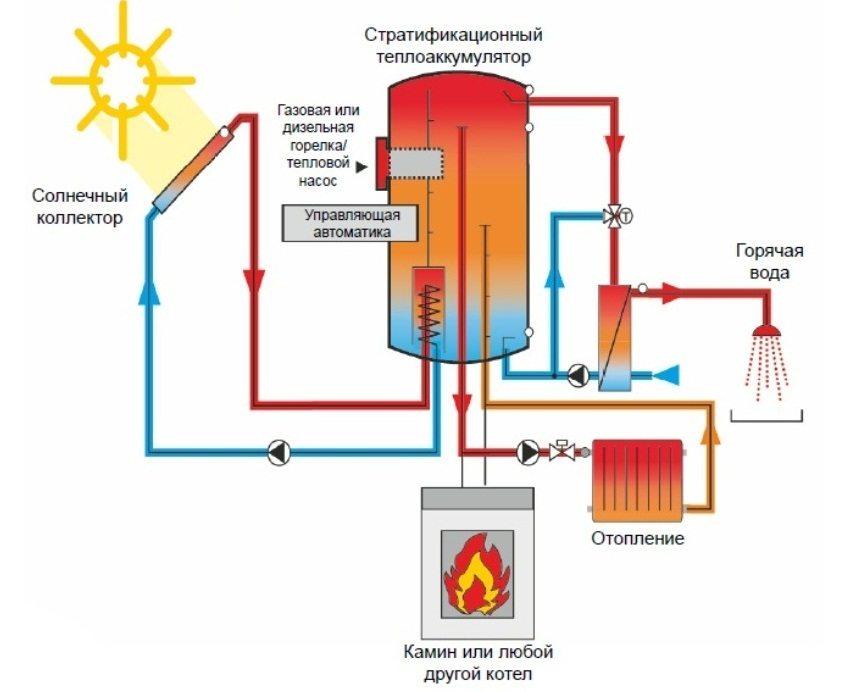 Схема комбинированной отопительной системы
