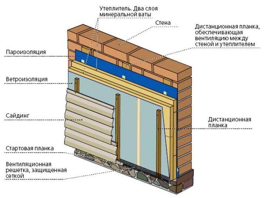 Схема обшивки дома сайдингом с обустройством тепло-, паро- и ветроизоляции