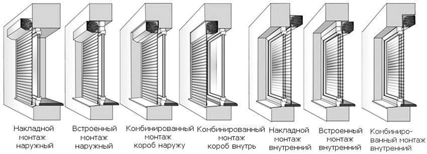 Способы монтажа конструкции рольставен