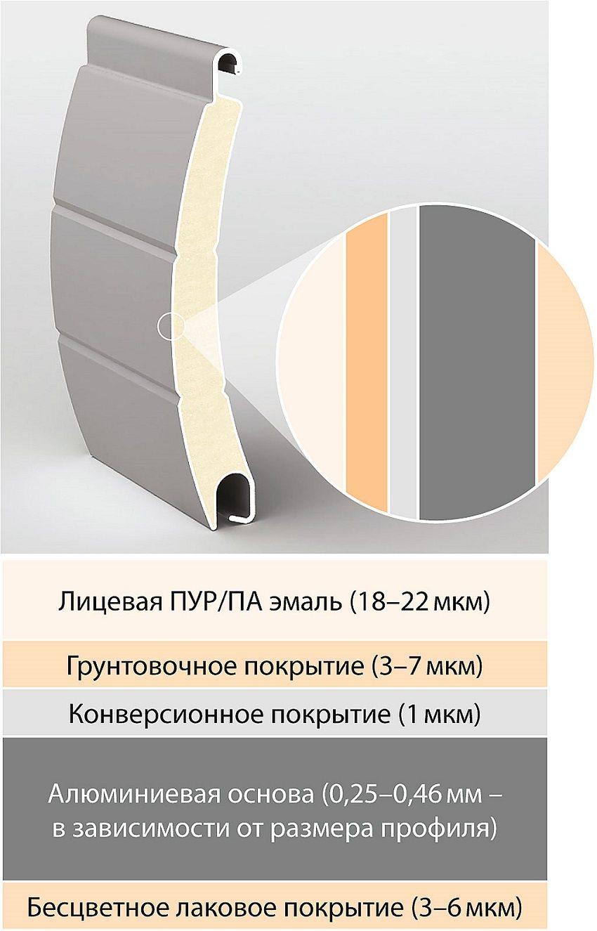 Конструкция алюминиевого профиля рольставни