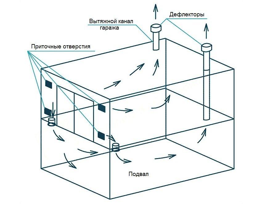 Схема естественной вентиляции в гараже, под которым расположен подвал