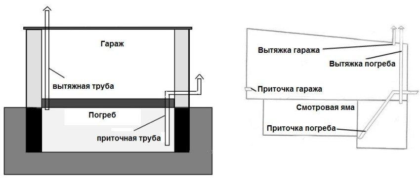 Варианты вентиляции погреба с одной или двумя вытяжными трубами