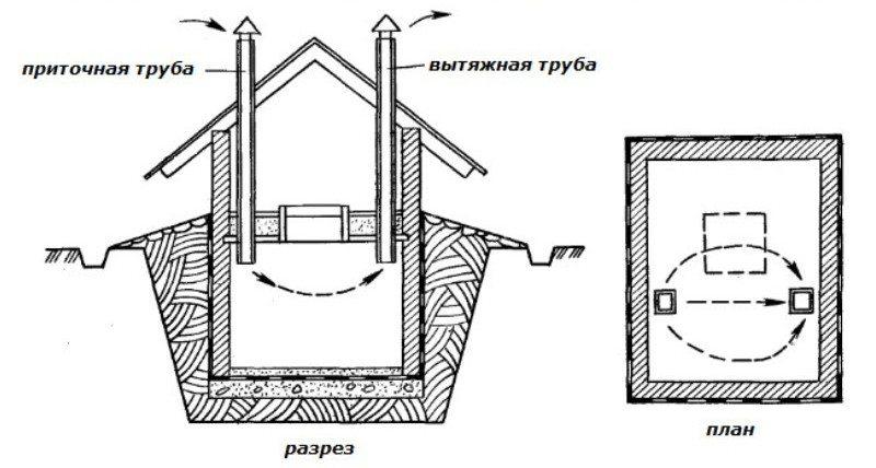Пример неправильного устройства вентиляции (трубы находятся на одном уровне и не снабжены задвижками)