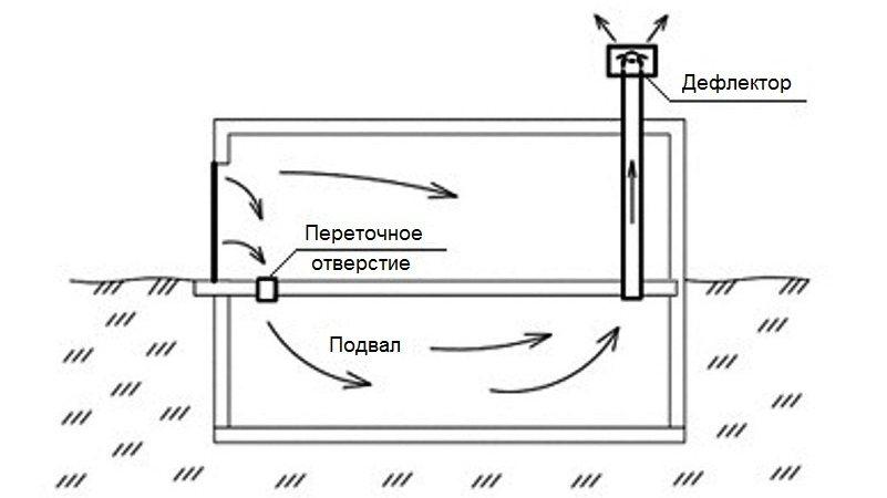 Удаление воздуха происходит через вытяжной канал, приемное отверстие которого располагается напротив ворот