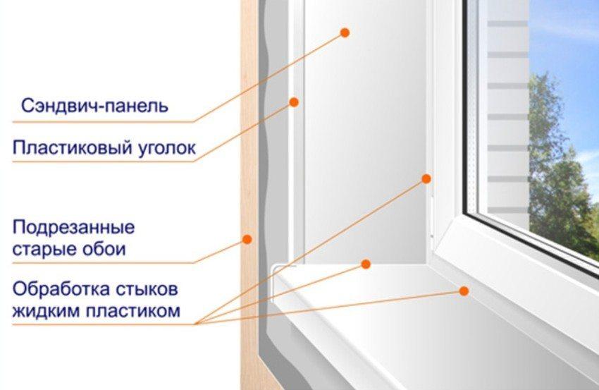 Откосы на окна внутренние своими руками