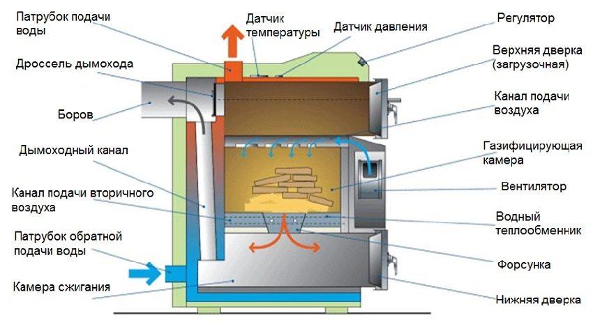 Схематическое изображение пиролизного котла с водяным контуром