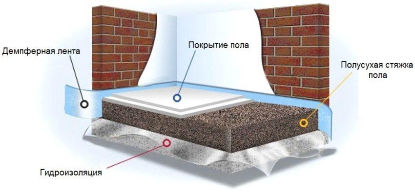 Схема обустройства полусухой стяжки пола с гидроизоляционной подложкой