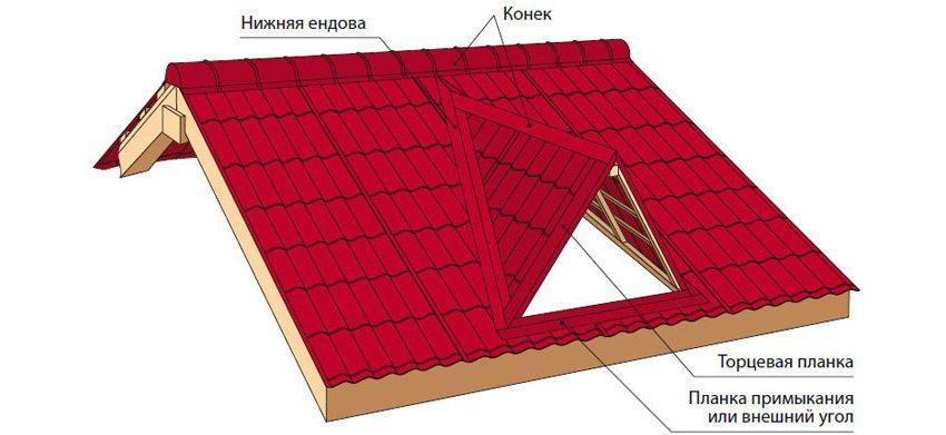 Завершающий этап в обустройстве кровли из ондулина - монтаж конькового элемента, ендовы и торцевой планки