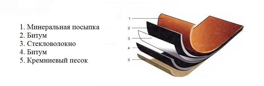 Состав листа ондулина - вид в разрезе