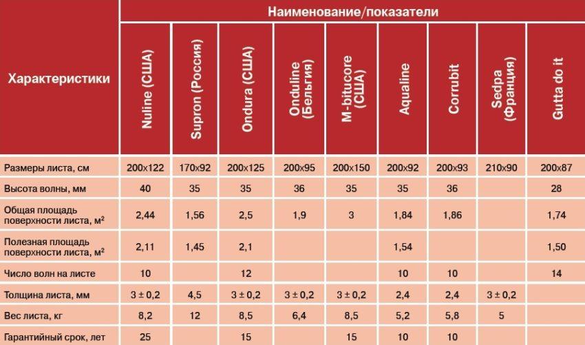 Размеры и характеристики листов ондулина разных производителей