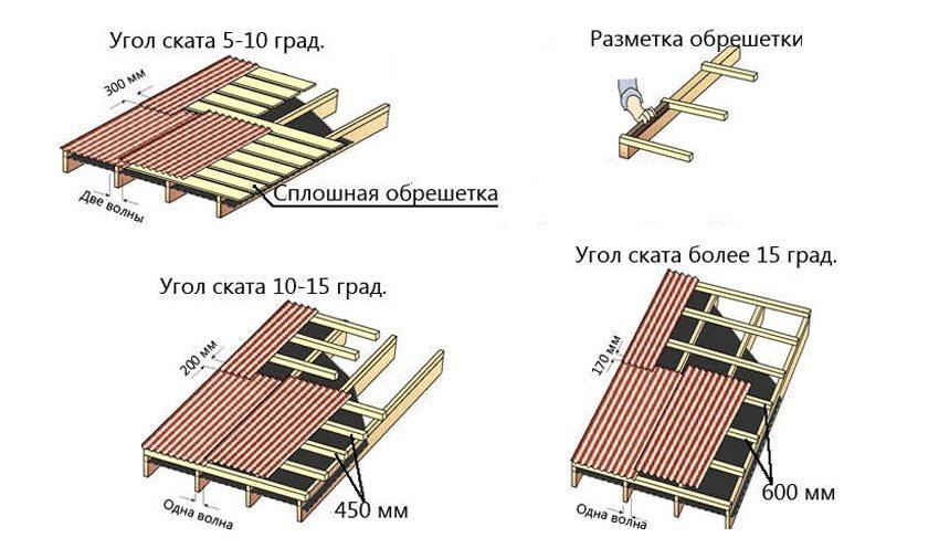 Варианты обустройства обрешетки под ондулин при различных углах наклона крыши
